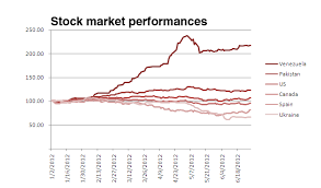 Chart Comparing Global Stock Markets In 2012 Canadian