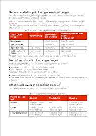 Diabetes Table Chart Blood Glucose Level Chart After Eating Templates At