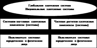 Реферат Роль Банка России в платежной системе страны  платежи между резидентами и нерезидентами внутри страны и трансграничные расчеты с различными национальными валютами которая охватывает национальные и