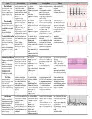 155771550 Cardiac Dysrhythmias Rhythm And Strip Normal