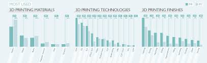 3d Printer Comparison Chart 2018 The State Of 3d Printing 2018