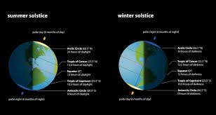 Summer Solstice 2019 Facts And Folklore Farmers Almanac
