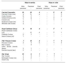 Royal Caribbean Cruise Ship Size Chart The Cruise Shipping Industry In The Corporate Mergers And
