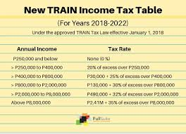Bir Tax Chart Why Your 2018 Tax Refund How To Report And Pay Taxes On