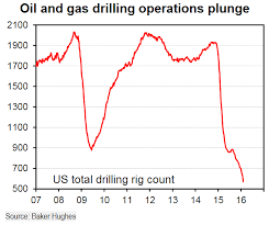 Us Rig Count Chart