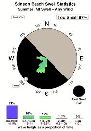 Stinson Beach Surf And Wind Quality By Season Cal Marin