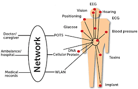 Medical Sensors Solving Medical Sensing Application Problems