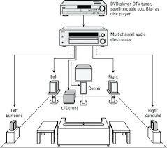 surround sound wiring home bose diagrams 71 diagram speaker wire surround
