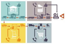 Logistics Flow Charts How To Make A Logistics Flow Chart