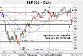 Charting The Match 2015 Charting A Bearish Technical Shift In The Stock Market In