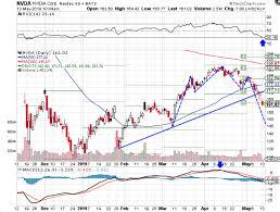 Nvidia Stock Breaks Down Despite Bullish Analysts