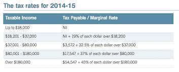 Payroll Checks Medicare Payroll Tax Rate 2015