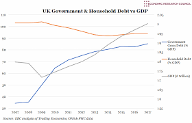 Chart Of The Week Uk Government Household Debt Vs Gdp