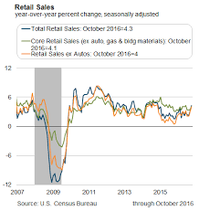 Monthly Retail Sales Chart Economic Financial Highlights Consumption Charts