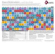 Why Diversify Across Asset Classes Chart Topforeignstocks Com