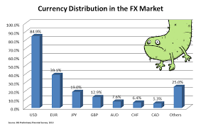 Forex Market Size And Liquidity Babypips Com
