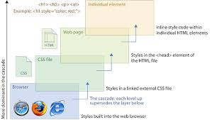 cascade style sheet site file structure web style guide 3