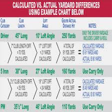Clean Golf Driver Sizing Chart Swing Speed Chart For Shaft
