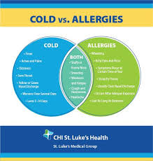 Cold Vs Allergy Symptoms Chart Is It Allergies Or A Cold Chi St Lukes Health