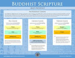 The Buddhist Scriptures For Beginners Alan Peto
