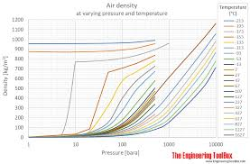 Mpa Vs Psi Chart Air Density At Varying Pressure And Constant Temperatures