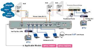 similiar network modem router diagram keywords modem router security router broadband router shdsl bridge router