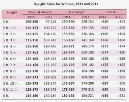 Womans Weight Chart 15 Things To Expect When Attending Weight Chart Information