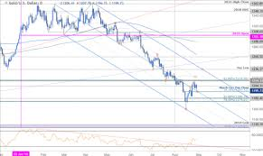 Gold Price Outlook Xau Usd Pullback Targets Near Term