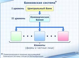 Банковская система РФ Уровни Банковской системы РФ