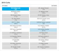 Espn Depth Chart New Colts Rb Depth Chart Michaelkorsph Me