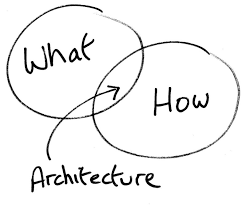 Principles Of Architecture 7 Enterprise Architecture Principles For Product Development