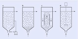 Bioreactor Design Ppt Bioreactors Operating Conditions Springerlink