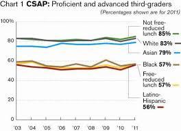 Visualizing The Achievement Gap Percentage Of Third Graders