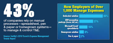 How Employers Of Over 1 000 Manage Expenses The Beat