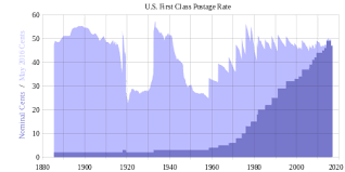 Stamp Price Chart History Of United States Postage Rates Wikipedia
