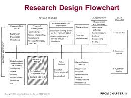 Flow Chart Of Research Design Mgt 540 Research Methods Sampling Issues Ppt Video Online