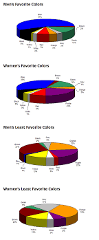 Favorite Color Chart Colour Branding And Influence Considering The Variables