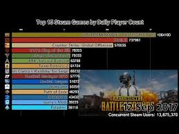 Top 15 Steam Games By Daily Player Count 2015 2018