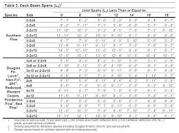 Tji Span Chart Tji Span Table Spans Span Table Engineered Floor Joist Span