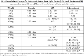 Canada Post Rates 2014 Chart 2014 New Canada Post Postage Chart The Ebay Canada Community