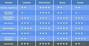 Countertop Material Comparison Chart Counter Top Comparison Extrasolaredu Org