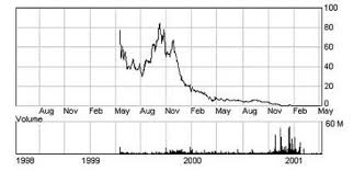 Etoys Stock Chart How Were Profiting From The Legal Manipulation Of This Stock
