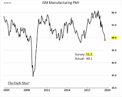 The Daily Shot U S Factory Export Orders Weakening At The