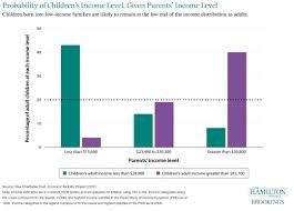 career earnings by college major the hamilton project probability of children s income level given parents income level