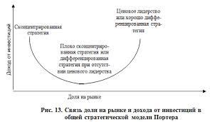 iv Стратегия маркетинга Реферат плюс