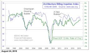 Architectural Billings Index Chart Tom Mcclellan Architecture Billings Index Flashes Warning
