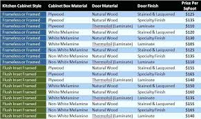 kitchen cabinet cost estimate cost estimate for kitchen cabinet install awesome cabinet installation costs to