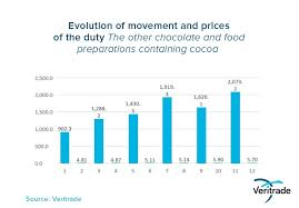 Chocolate Prices Chart Peruvian Chocolate An Andean Star