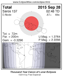 Lunar Chart 2015 Eclipsewise Eclipses During 2015