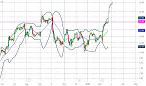 Arwr Stock Price And Chart Nasdaq Arwr Tradingview